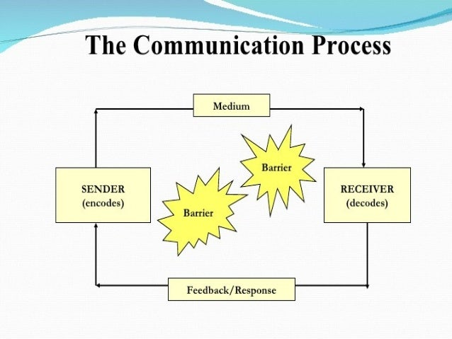 why is communication life blood of organization essay Importance of english communication for engineering students english department, walchand college of engineering, sangli, shivaji university kolhapur, india abstract communication is the life blood of all the organizations 43 organizational competence.