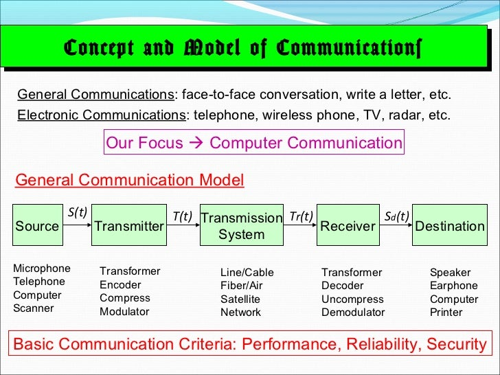 Concept and Model of Communications         Concept and Model of CommunicationsGeneral Communications: face-to-face conver...