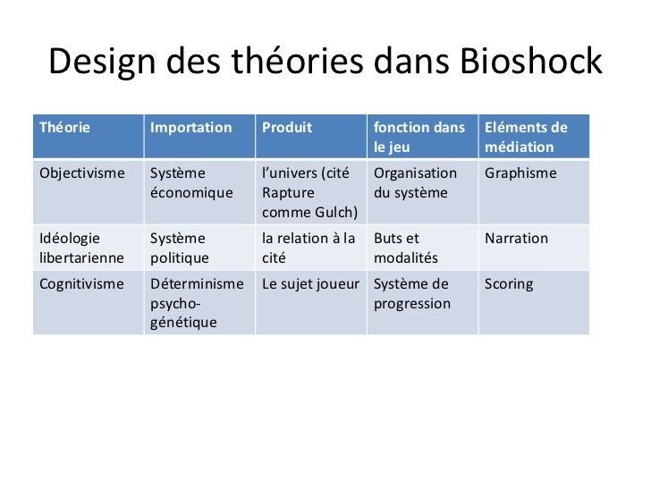 Design des théories dans Bioshock<br />