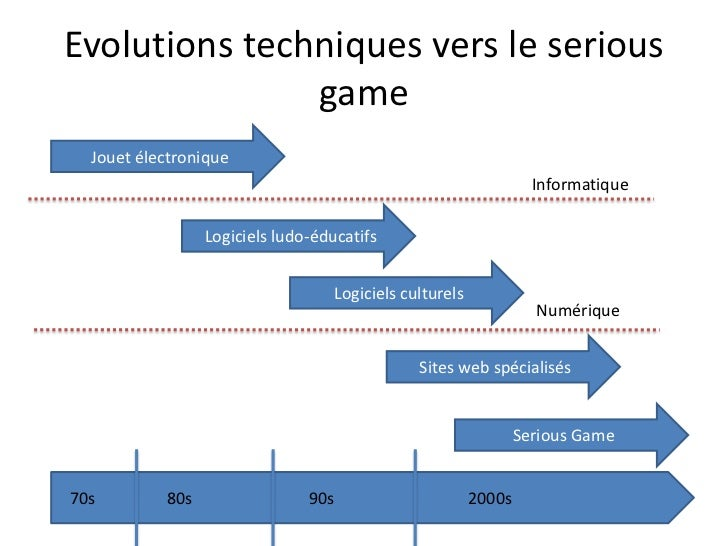 Condition d'émergence du politicalgame<br />Industrie du jeu vidéo évite toute politisation  (Six days in falloujah)<br />...