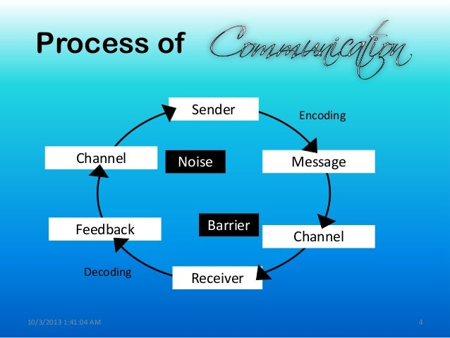 Communication ppt