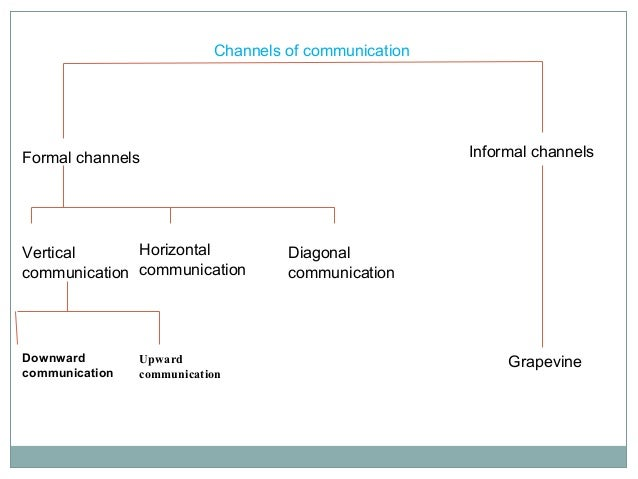 objectives of horizontal communication Information communication technologies (icts) have revolutionised the  13  icts in airlines : research objectives  horizontal collaboration with other.