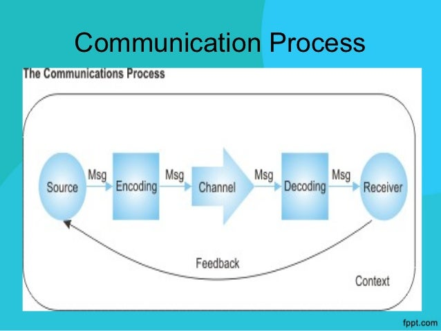 THE SOURCE –PLANNING YOUR MESSAGE