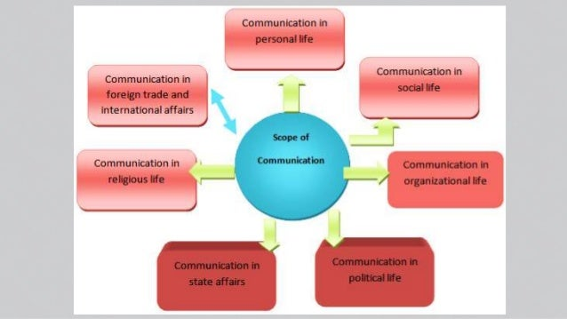 communication and fundamentals of communication essay Read this essay on assignment 1: fundamentals of effective communication in the workplace come browse our large digital warehouse of free sample essays get the knowledge you need in order to pass your classes and more.