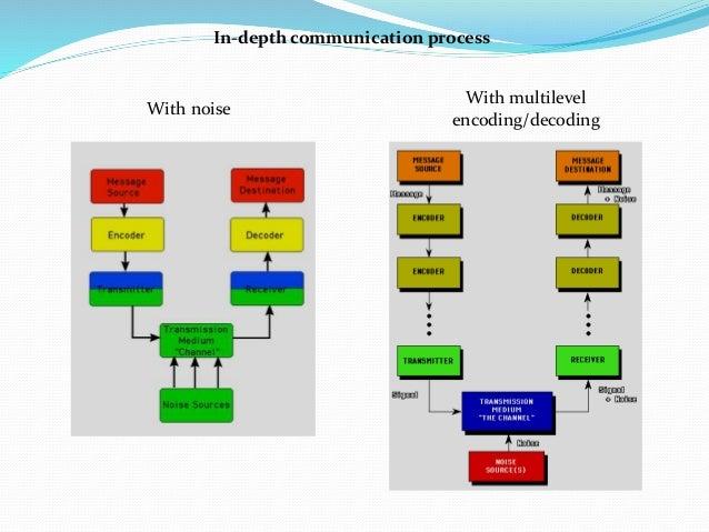 Communication process and elements of communication [Lab1]