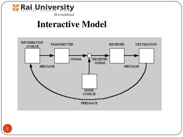 Communication process and its models basics of advertising interactive model 9 ccuart Gallery