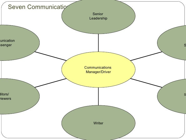 the rolle of effective communication on Health and health care of african american elders  two important issues for effective geriatric  so direct provider-patient communication.