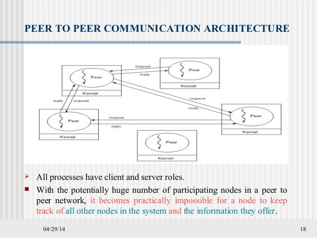 communications is distributed systems