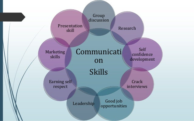 communication skilss Communication skills being able to communicate with others is one of the best life skills a person can develop someone who can effectively communicate thoughts, ideas, and feelings is better equipped for success both on the job.