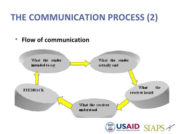 """h and m the communication processes Muchos ejemplos de oraciones traducidas contienen """"inter-processes communication"""" – diccionario español-inglés y buscador de traducciones en español."""