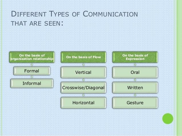 type of communication skills thevictorianparlorco – Communication Skills Worksheet