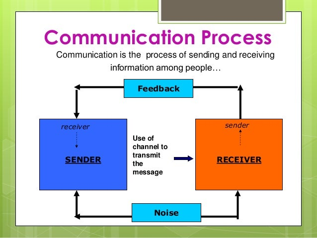Communication Skills.d...