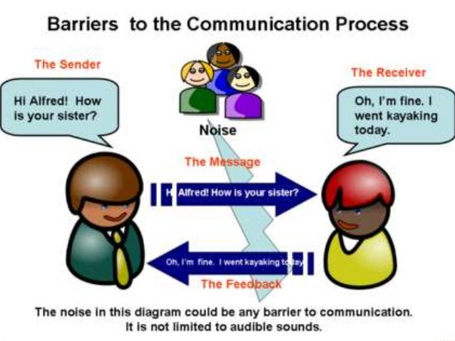 VERBAL COMMUNICATION  Organize Thoughts  Paint Word Pictures  Watch Grammar