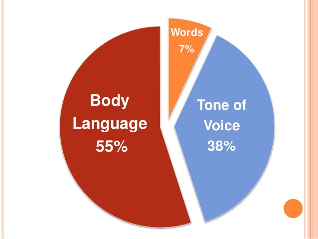 Non-verbal communication can Reinforces, Complements, Contradicts, Regulates, or Replaces a verbal message.