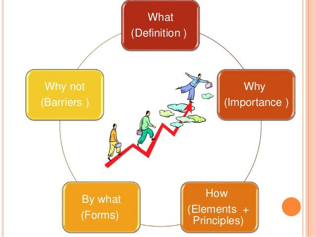 What (Definition ) Why (Importance ) How (Elements + Principles) By what (Forms) Why not (Barriers )