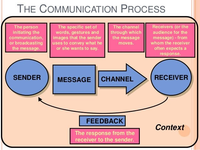 SENDER MESSAGE CHANNEL RECEIVER Context FEEDBACK THE COMMUNICATION PROCESS The person initiating the communication, or bro...