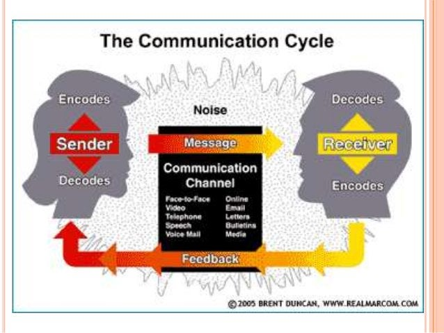 Effective communication = R (receiver's meaning) ----------------------------------- = 1 S (sender's meaning)
