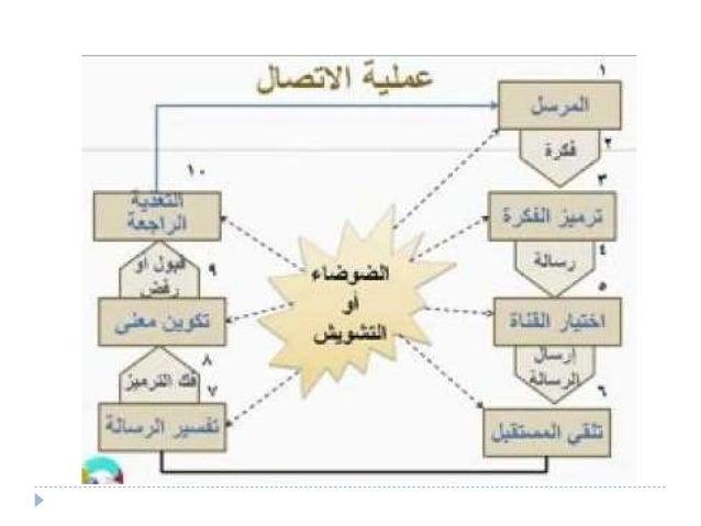Communication skills (1)