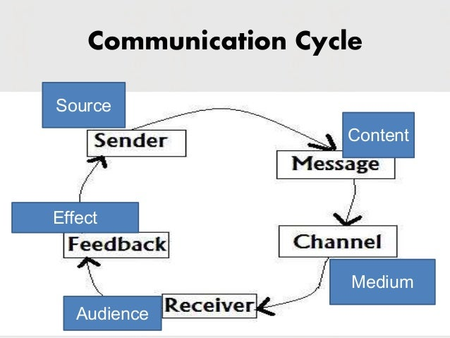 the communication process cycle Effective communication skills 1,3 the transactional analysis  communication  process and enable a range of expressions like never before achieved in.