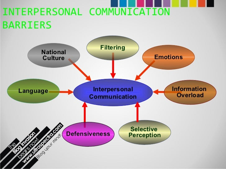 communication and interpersonal interaction barriers Interpersonal communication: lifeblood of an organization 33 when two or more people are in the same place and are aware of each other being there, then communication is said to be taking place, no matter how subtle or inadvertent.