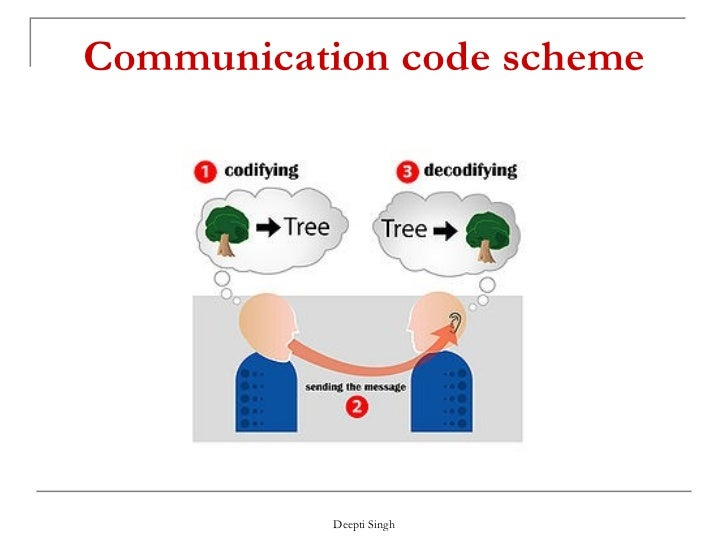 Noise Use Of Channel To Transmit The Message; 13. Communication Code Scheme  ...
