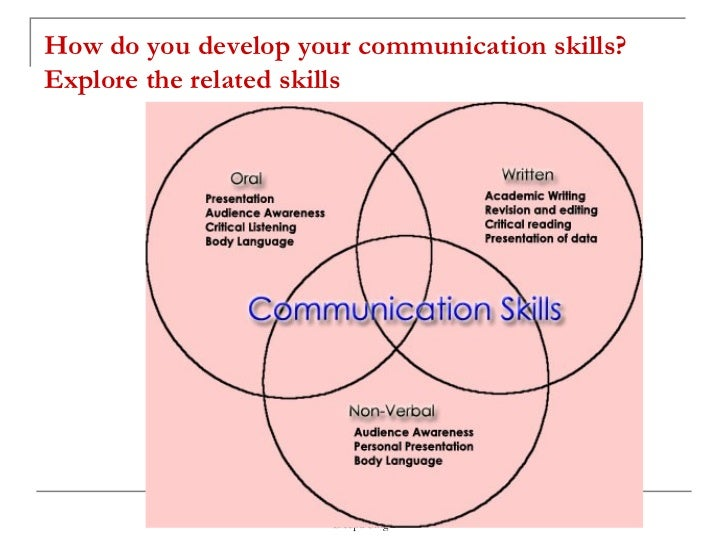 Superior Clarity Integrity Timing Adequacy; 21. How Do You Develop Your Communication  Skills?