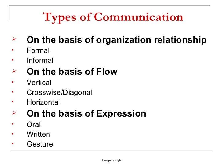 Marvelous ... Language; 6. Types Of Communication ... Design