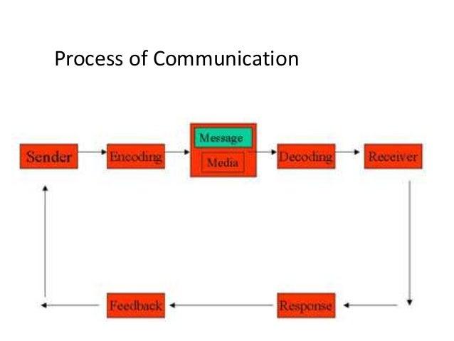 Com 215 week 2 communication strategies