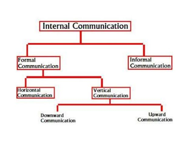 unit 01 principles of communication in Mandatory units: unit 01 principles of business (10 credits) unit 02 principles of  business communication and information (4 credits) unit 03 communicate in a.