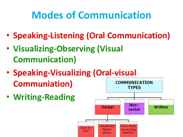 unit i principles of communication in 7 main principles of good communication are as follows: the american professors frank groves and richard vilstrup give the seven c's of communication.