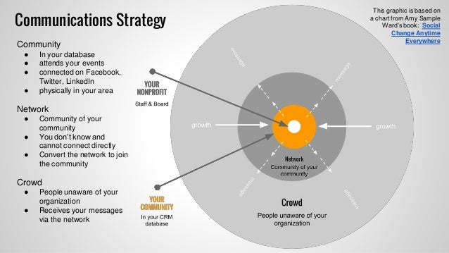 Communications  Social Media Strategy