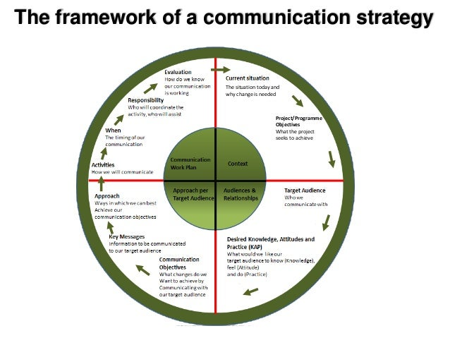 Communication Strategy - Workshop To Obtain Stakeholder Input