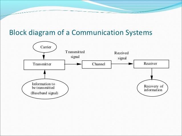 communication systems rh slideshare net Block Diagram Example Block Diagram Symbols