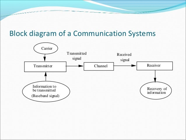 communication systems, block diagram