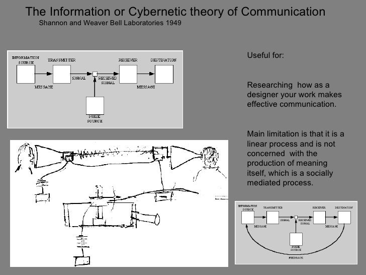 The Information or Cybernetic theory of Communication  Shannon and Weaver Bell Laboratories 1949                          ...