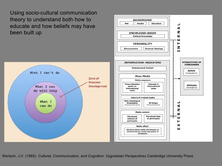 Using socio-cultural communication    theory to understand both how to    educate and how beliefs may have    been built u...