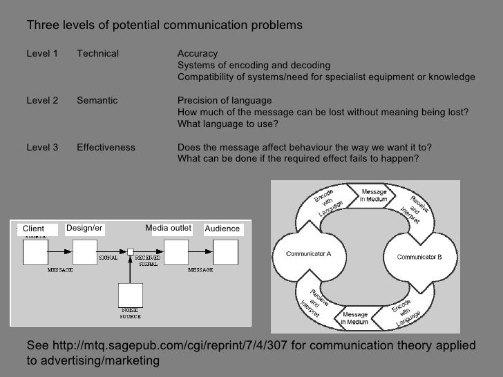 Three levels of potential communication problems Level 1     Technical               Accuracy                             ...