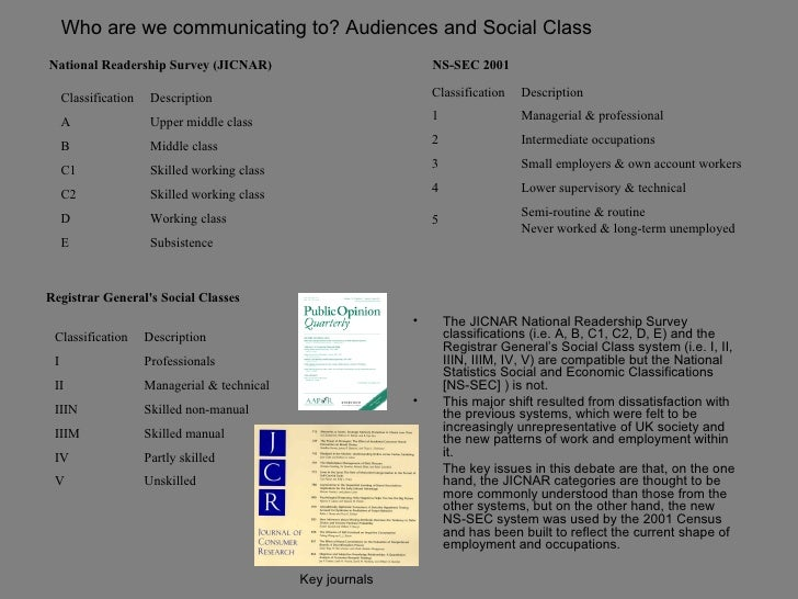 Who are we communicating to? Audiences and Social ClassNational Readership Survey (JICNAR)                               N...