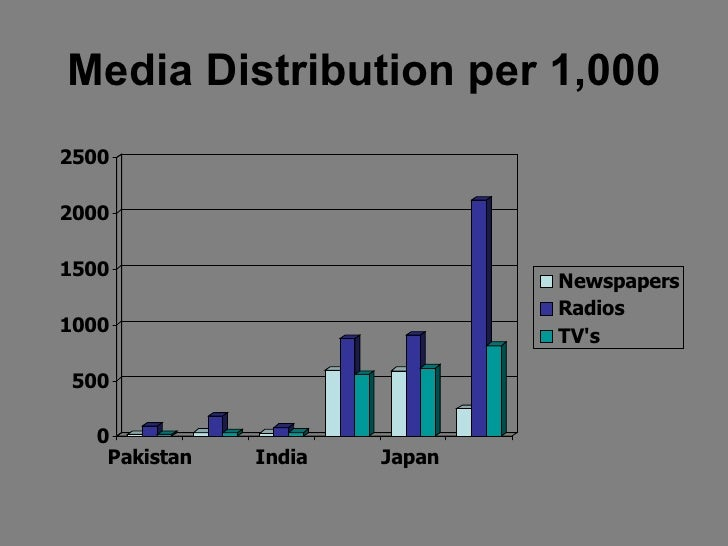 Media Distribution per 1,000250020001500                              Newspapers                              Radios1000  ...