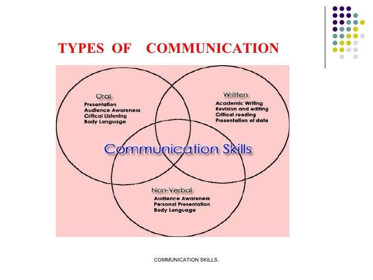 TYPES  OF  COMMUNICATION
