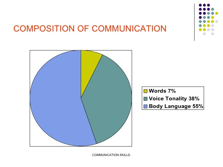 COMPOSITION OF COMMUNICATION