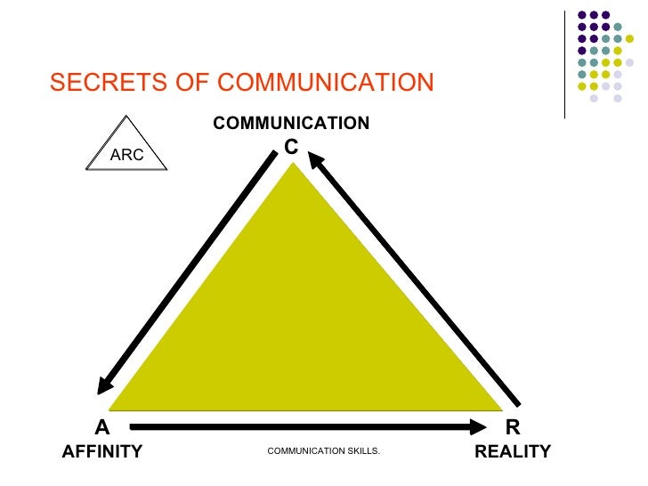 SECRETS OF COMMUNICATION ARC  COMMUNICATION C A AFFINITY R REALITY