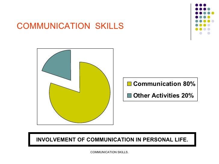 COMMUNICATION  SKILLS INVOLVEMENT OF COMMUNICATION IN PERSONAL LIFE.