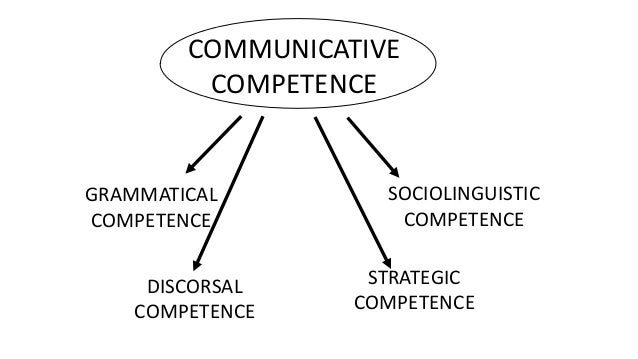 communicative competence This lesson defines communicative competence and the four competence areas that construct the model: linguistic, sociolinguistic, discourse, and.