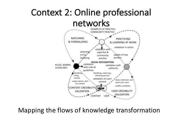 Mappingtheflowsofknowledgetransformation Context2:Onlineprofessional networks