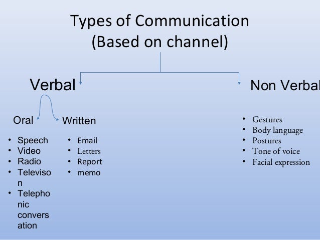 Various forms of oral communication in english
