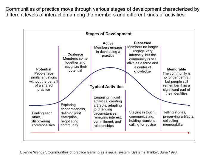 reflection on cognitive development A major feature in the development of reflective practice theory is the evolution of: critical reflection is viewed by many as the cognitive process linking theory and practical work, vital in critical thinking theory.