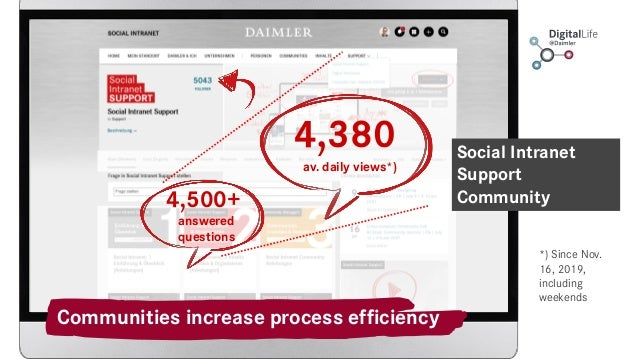 Communities increase process efficiency Social Intranet Support Community 4,380 av. daily views*) 4,500+ answered question...