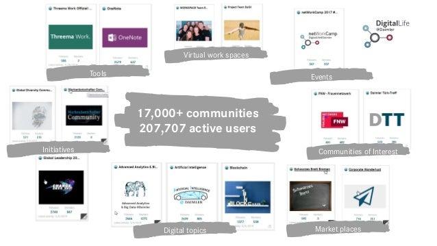 Digital topics Tools Events Virtual work spaces Communities of InterestInitiatives Market places 17,000+ communities 207,7...