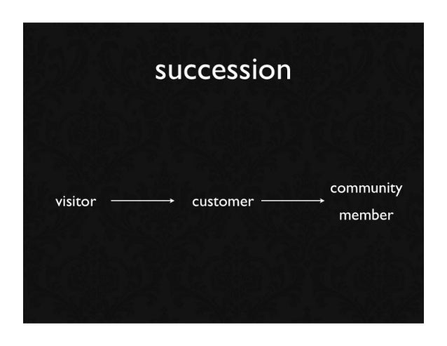 succession                          community visitor     customer                         member